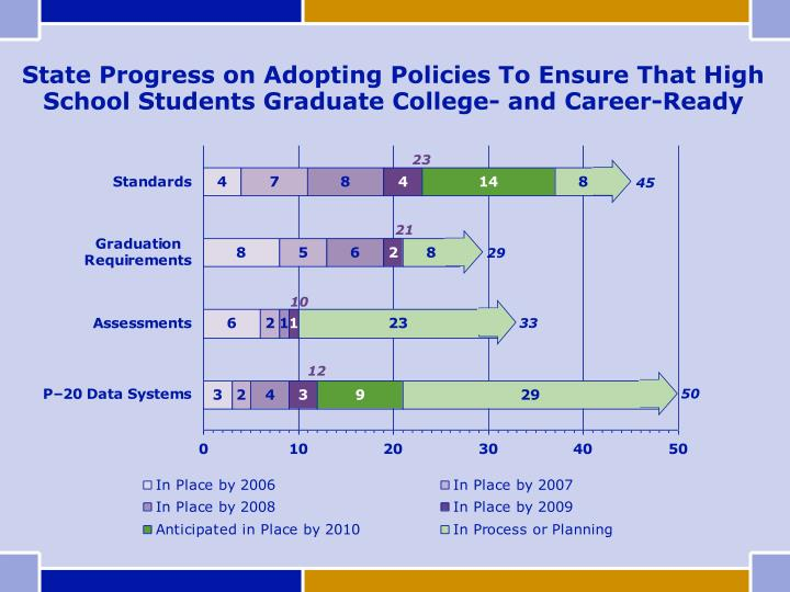 State Progress on Adopting Policies To Ensure That High School Students Graduate College- and Career-Ready