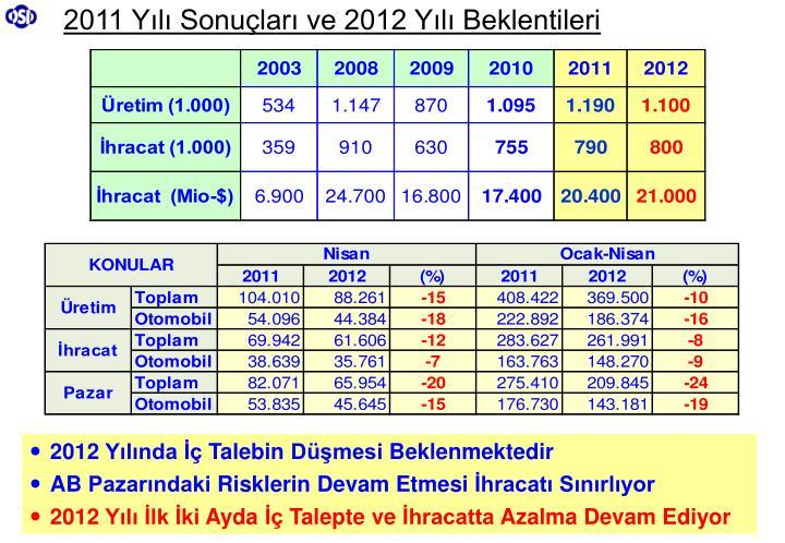 2011 Yılı Sonuçları ve 2012 Yılı Beklentileri