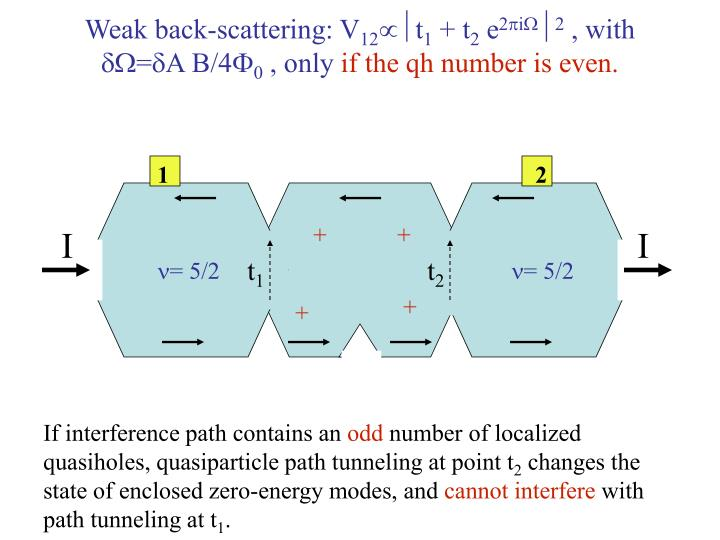 Weak back-scattering: V