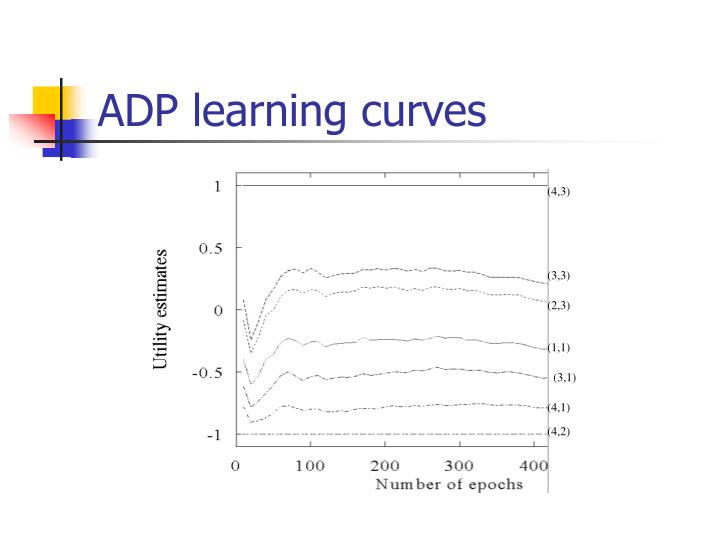 ADP learning curves