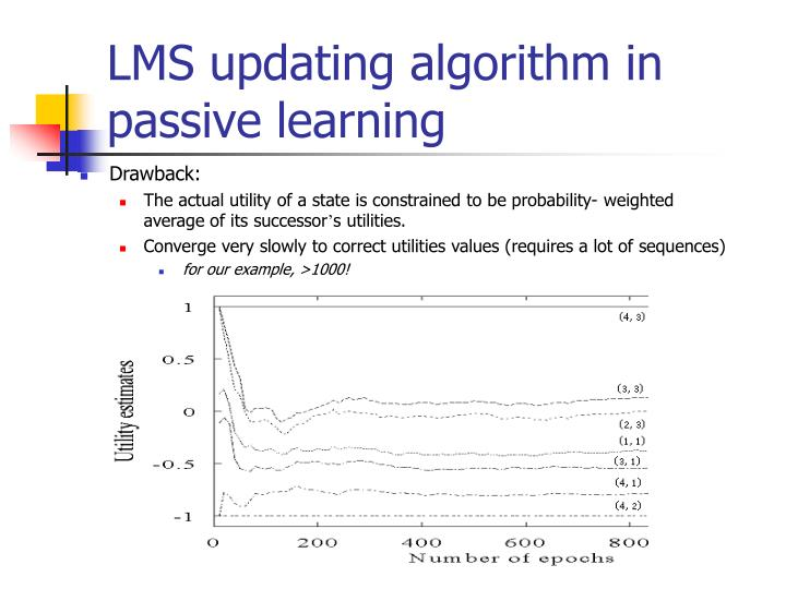 LMS updating algorithm in passive learning