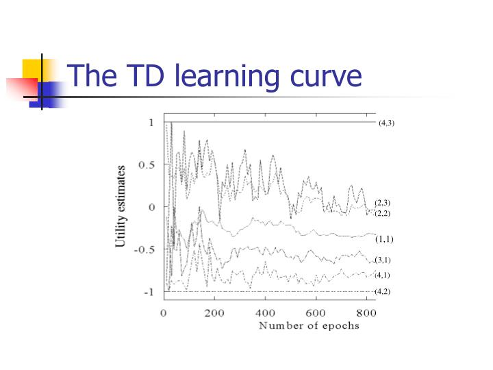 The TD learning curve