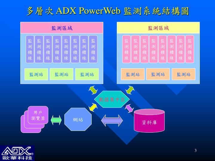Adx powerweb1