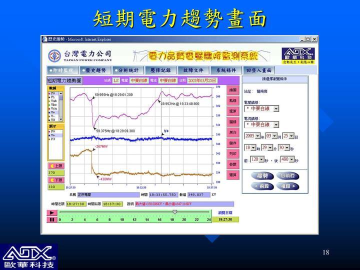 短期電力趨勢畫面