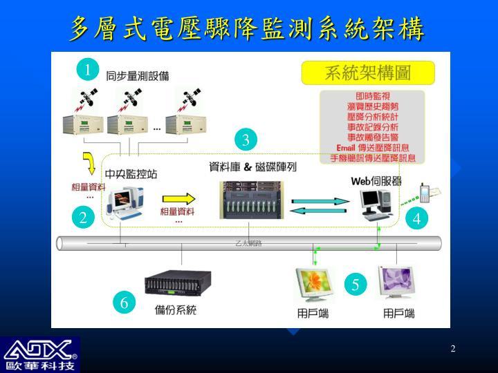多層式電壓驟降監測系統架構