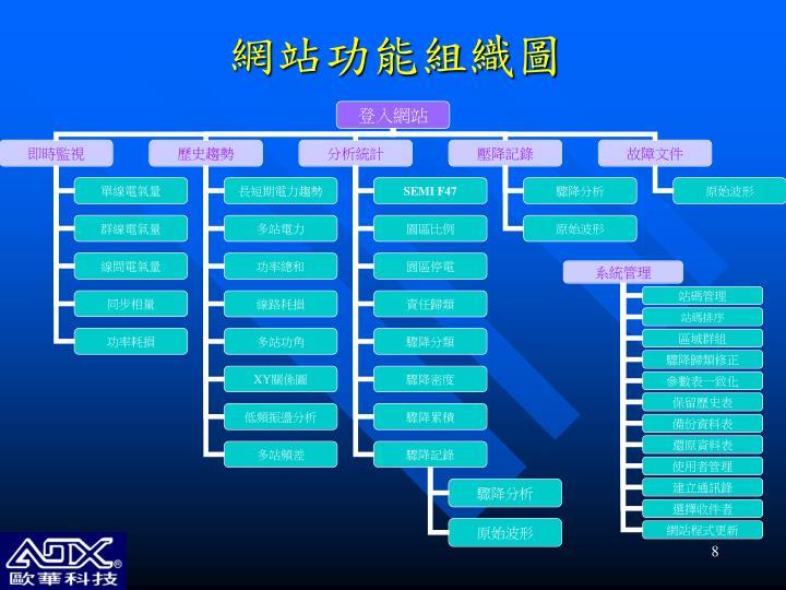 網站功能組織圖