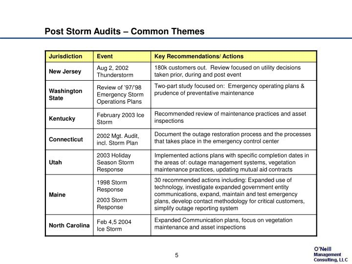 Post Storm Audits – Common Themes
