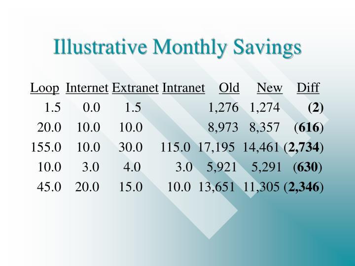 Illustrative Monthly Savings