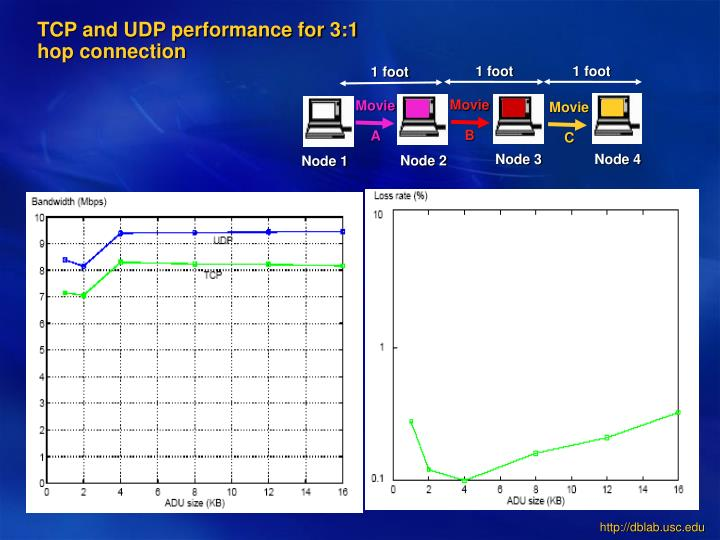 TCP and UDP performance for 3:1 hop connection