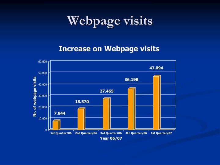 Webpage visits