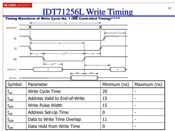 IDT71256L Write Timing