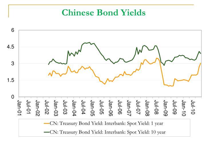 Chinese Bond Yields