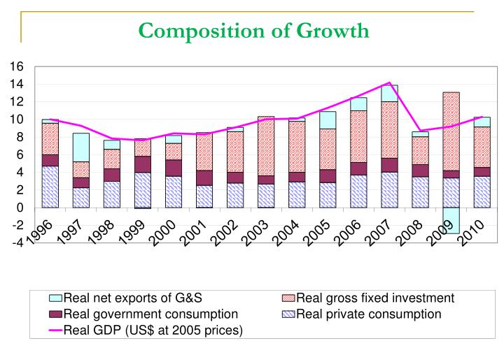Composition of Growth