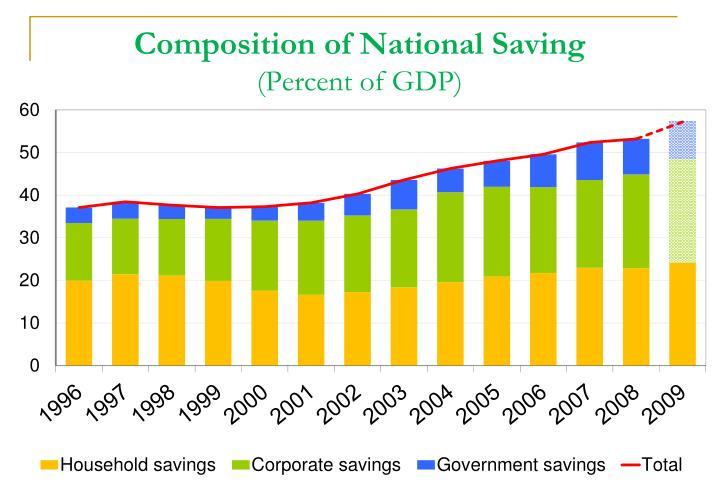 Composition of National Saving