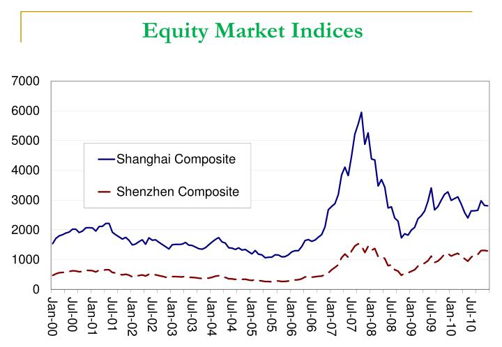 Equity Market Indices