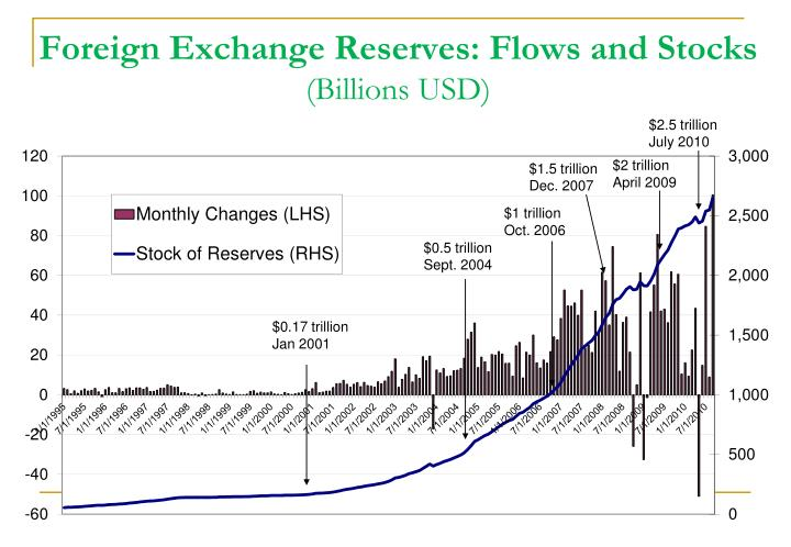 Foreign Exchange Reserves: Flows and Stocks