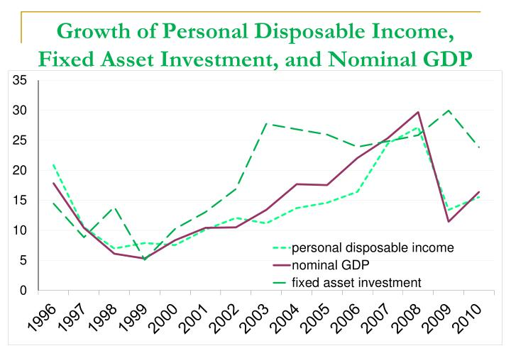 Growth of Personal Disposable Income, Fixed Asset Investment, and Nominal GDP