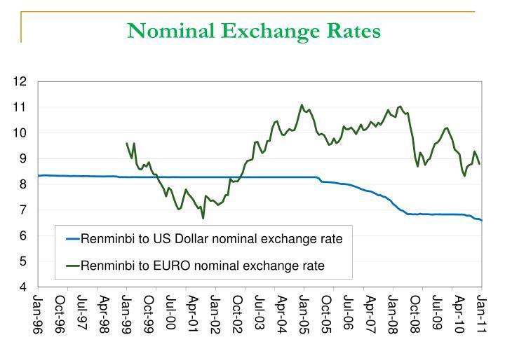 Nominal Exchange Rates