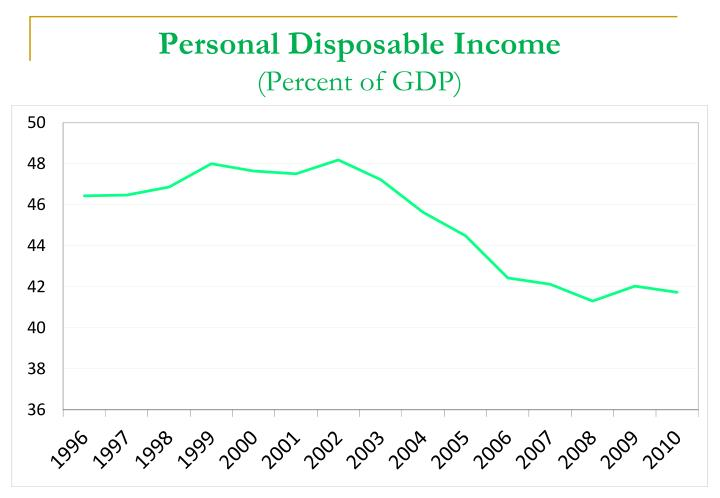 Personal Disposable Income