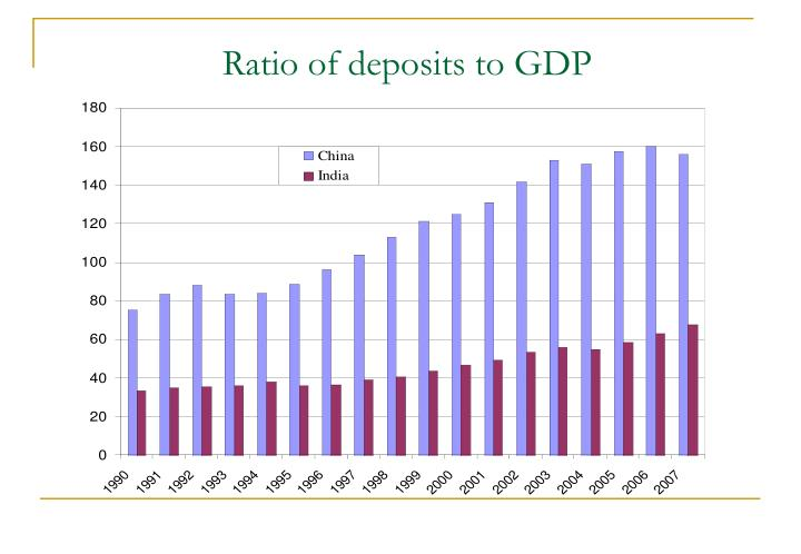 Ratio of deposits to GDP