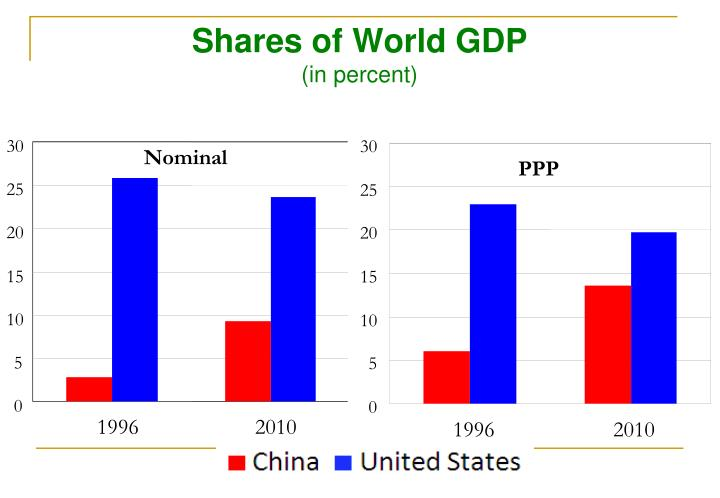 Shares of world gdp in percent