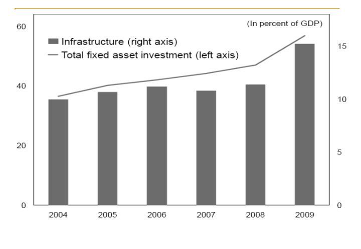 Source: IMF.