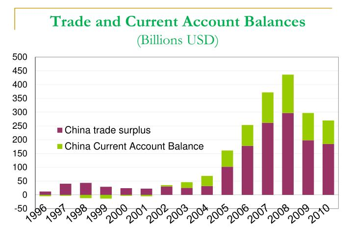 Trade and Current Account Balances