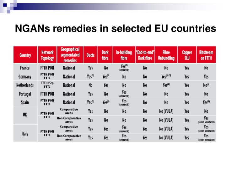 NGANs remedies in selected EU countries