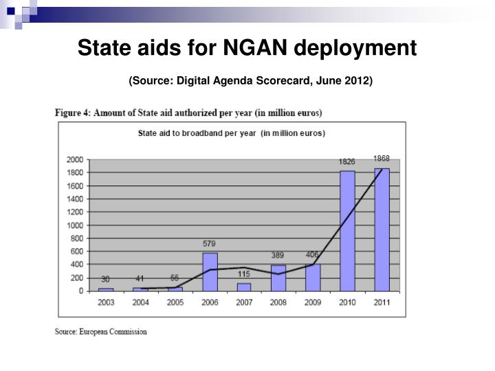 State aids for NGAN deployment