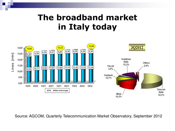 The broadband market