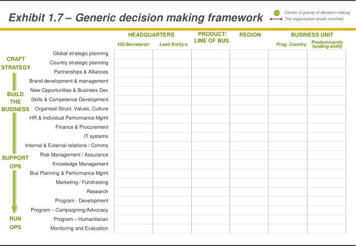 Exhibit 1.7 – Generic decision making framework