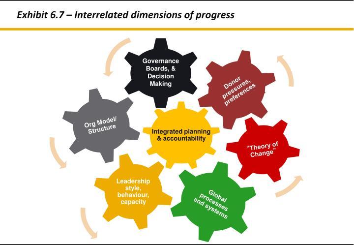 Exhibit 6.7 – Interrelated dimensions of progress