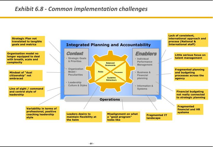 Exhibit 6.8 - Common implementation challenges