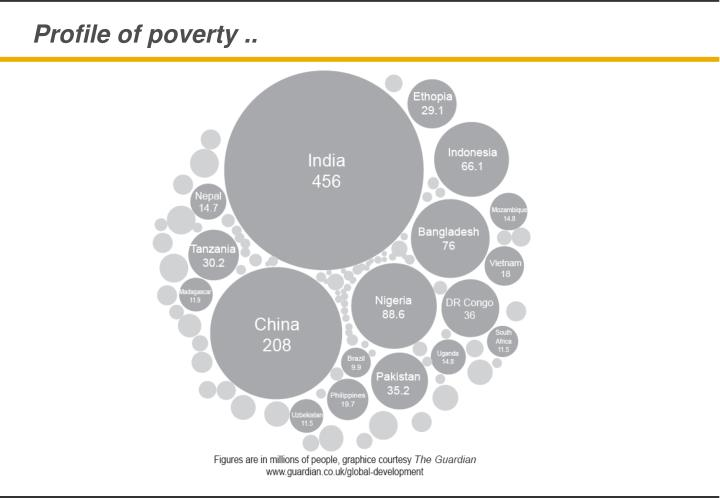 Profile of poverty ..