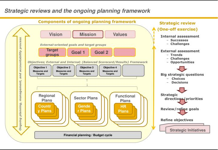 Strategic reviews and the ongoing planning framework