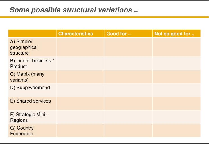 Some possible structural variations ..
