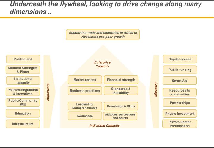 Underneath the flywheel, looking to drive change along many dimensions ..