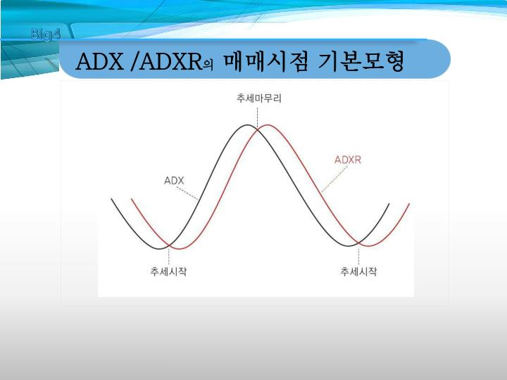 ADX /ADXR