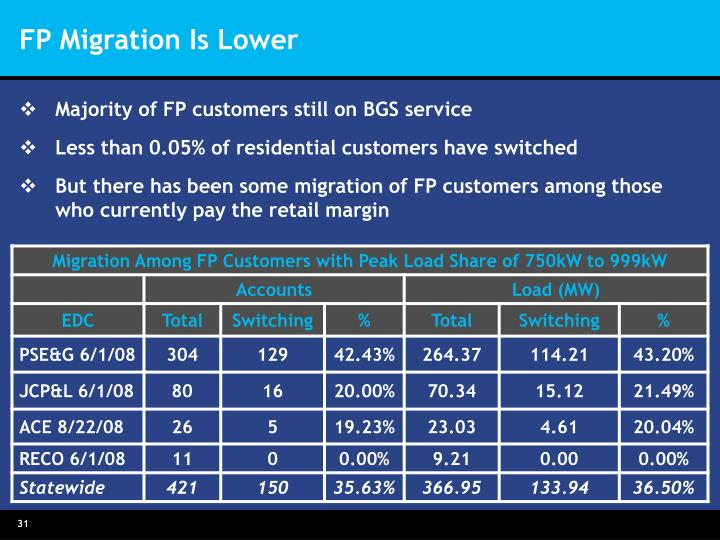 FP Migration Is Lower