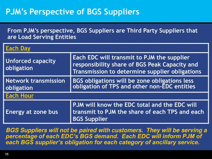 PJM's Perspective of BGS Suppliers
