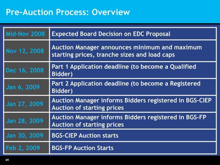 Pre-Auction Process: Overview