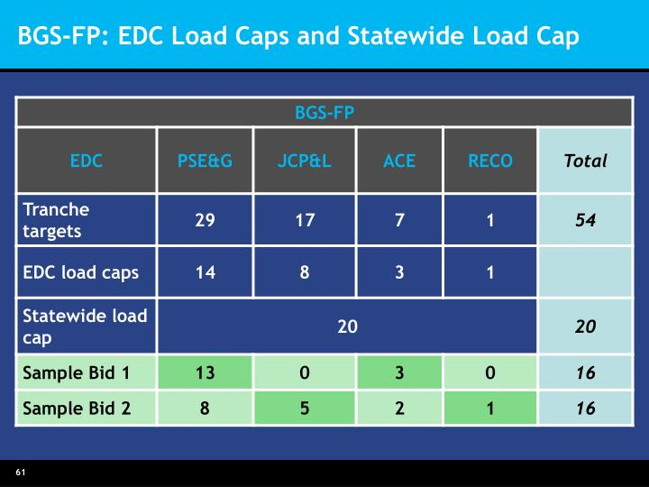 BGS-FP: EDC Load Caps and Statewide Load Cap