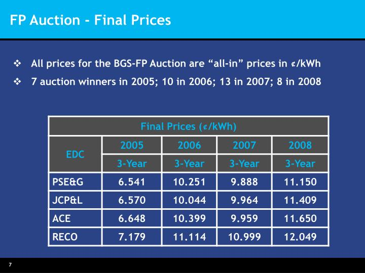 FP Auction - Final Prices