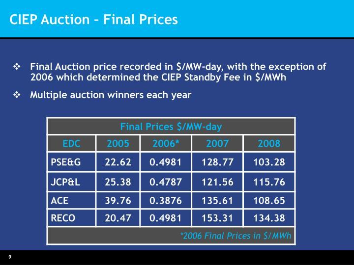 CIEP Auction – Final Prices