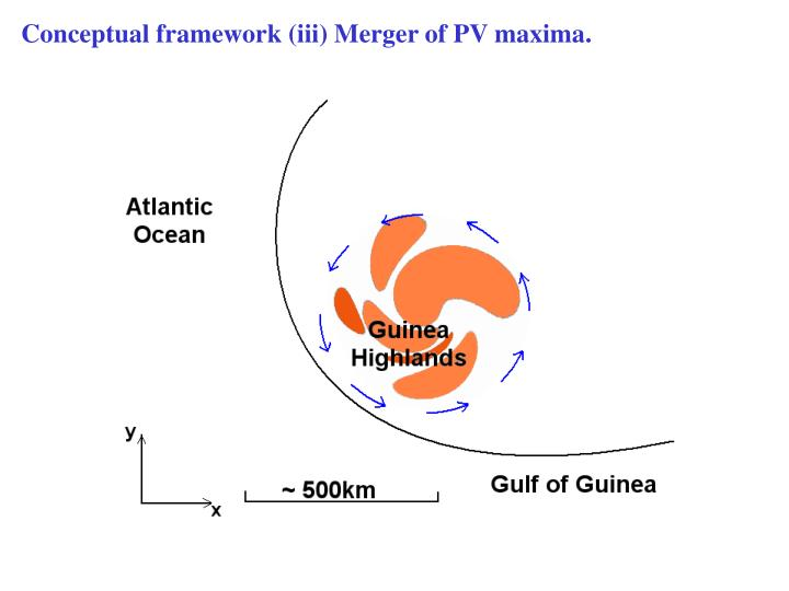 Conceptual framework (iii) Merger of PV maxima.