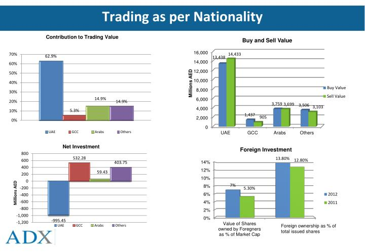 Trading as per Nationality