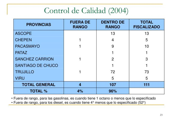 Control de Calidad (2004)