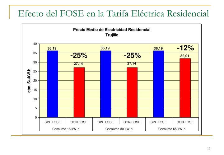 Efecto del FOSE en la Tarifa Eléctrica Residencial