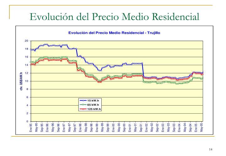 Evolución del Precio Medio Residencial