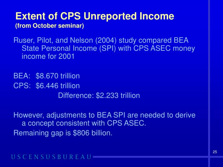 Extent of CPS Unreported Income
